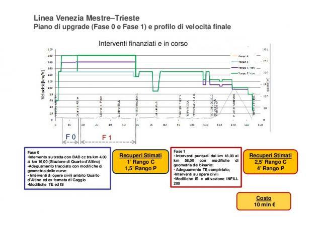 Upgrade Venezia - Trieste, fasi 0 e 1
